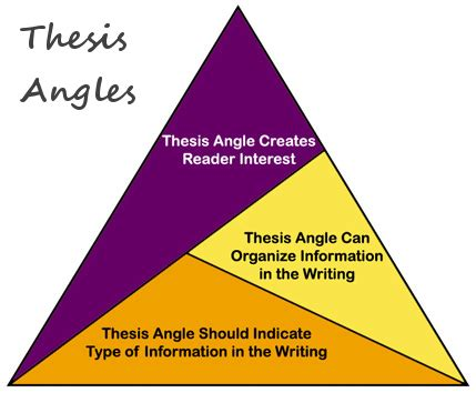 How to Write a Good Thesis Statement - ThoughtCo